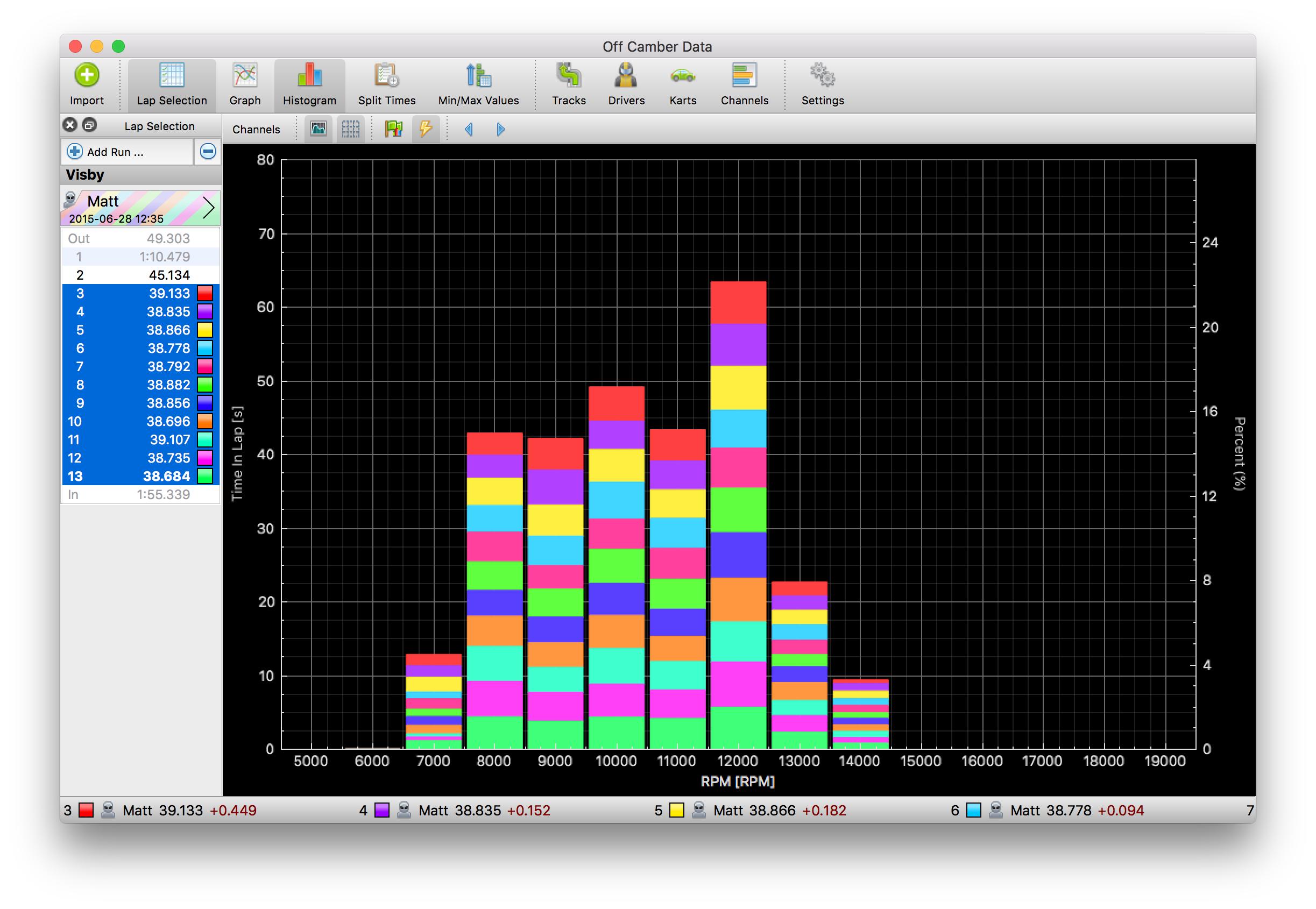 OCD's Histogram View