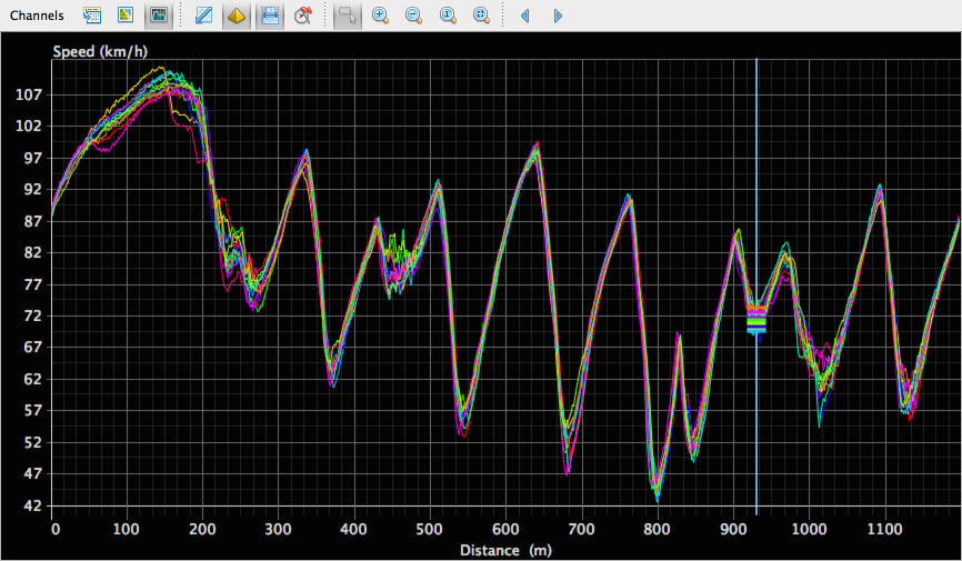Speed graph for all laps in the example run