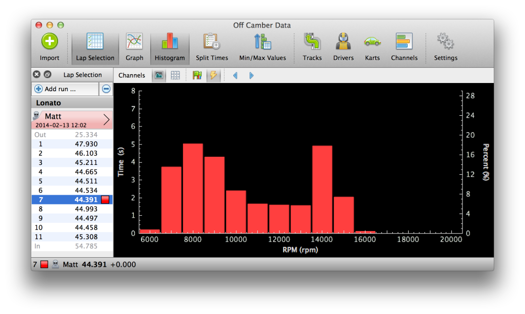 RPM Histogram