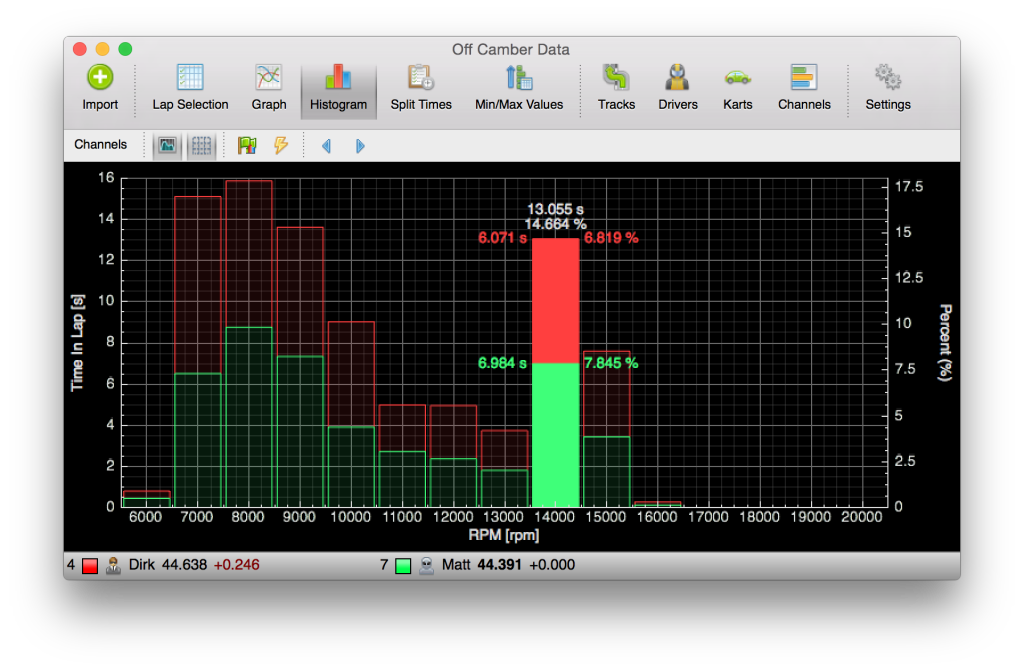 A screenshot of Off Camber Data's new histogram.
